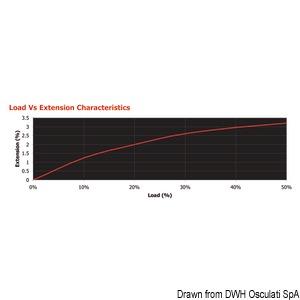 Treccia Marlow Excel D12 2,5 mm blu